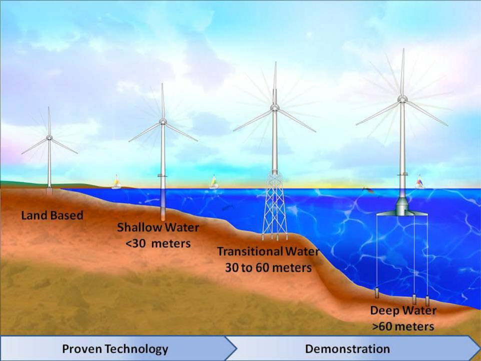 Interesting Facts About Wind Turbine 171 Amazondmoz 171 4 Out